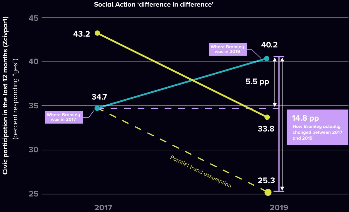 levels of 'social action' in Bramley, Leeds (difference-in-difference analysis)